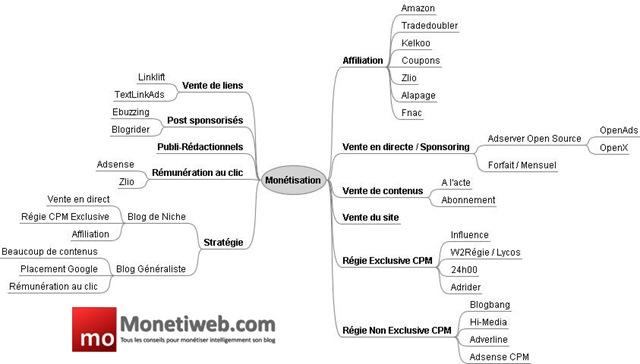 monétisation blog