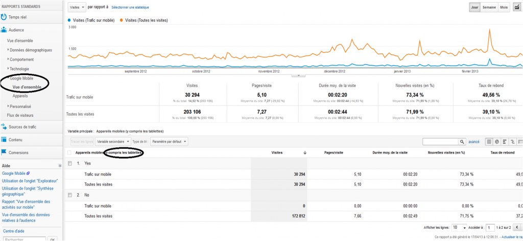 Trafic mobile sur Google Analytics