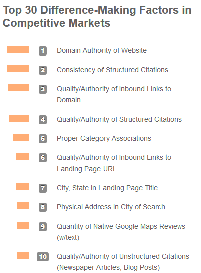 facteurs de pertinence seo local