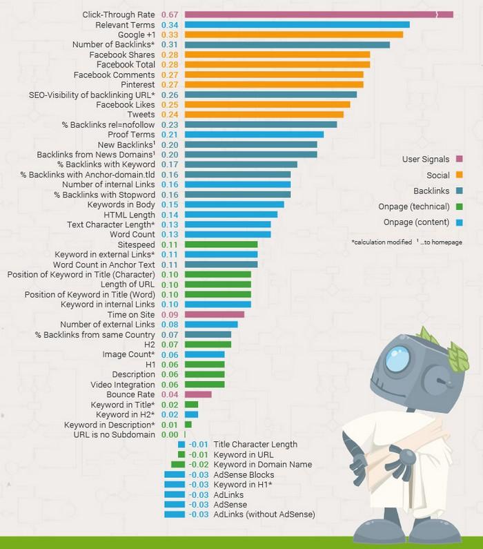 Etude SEO Searchmetrics 2014