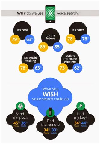 Etude utilisation recherche vocale Google