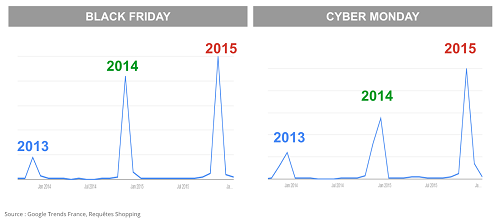 Les tendances du cyber weekend en France
